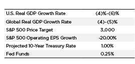 Q2 Economic Market Analysis Summary Chart